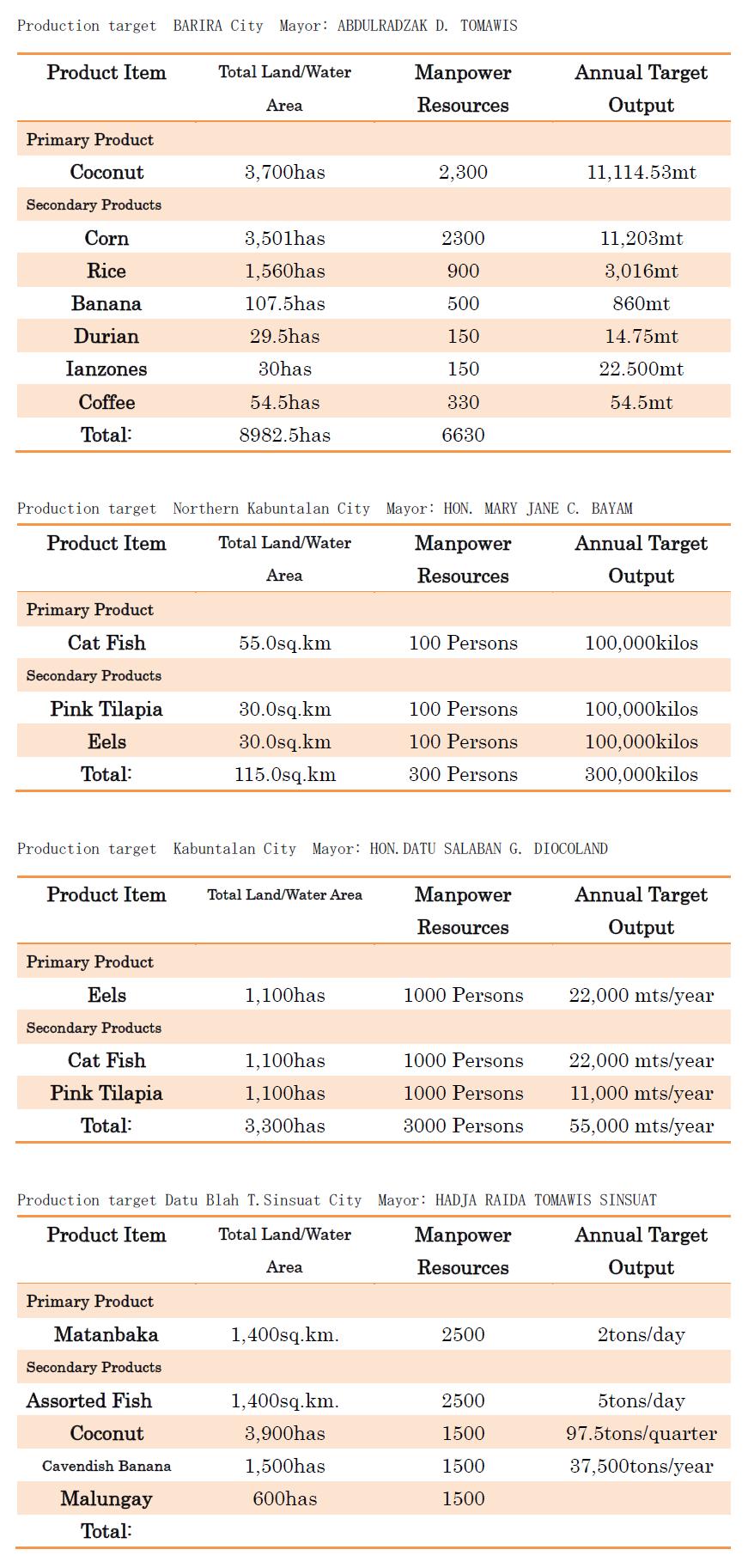 市政府の生産品と生産量2